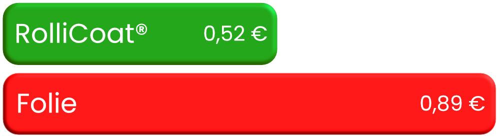Rollicoat Geld Ersparnis